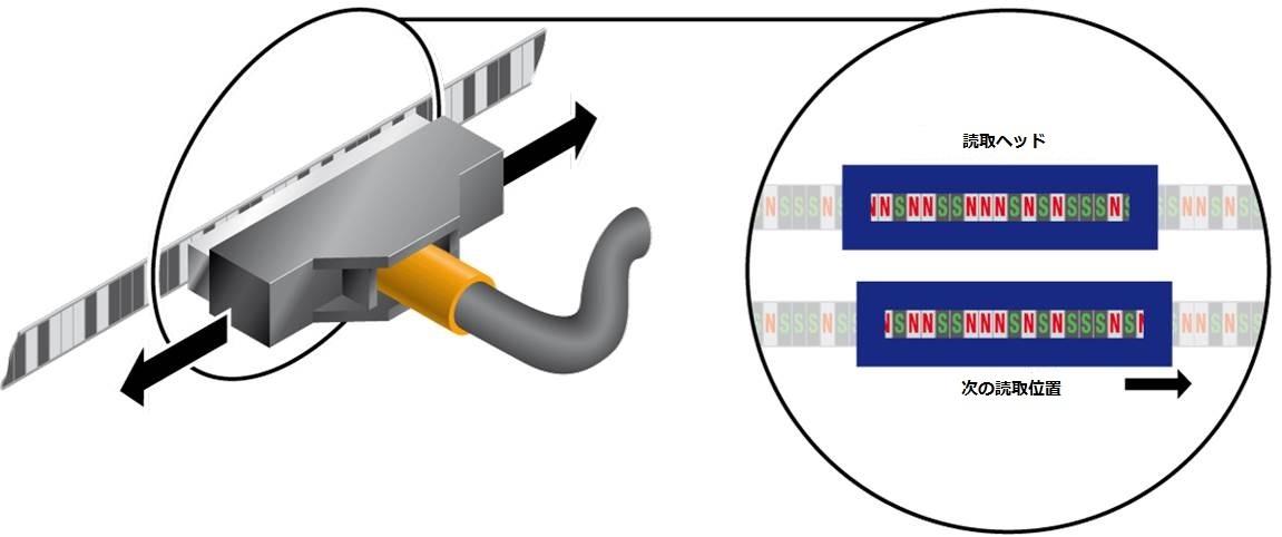 絶対位置検出システムAPOS | コンダクターレール(給電装置)メーカー ...